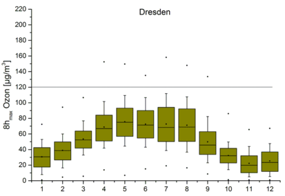 Yearly course of daily maximum of ozone (8-hour averages) for Dresden - station close to traffic