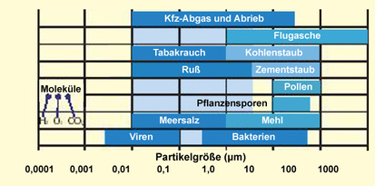 Different sizes of particles in aerosols of the ambient air